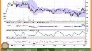 Bombardier (bbd.b) Stock Chart Analysis
