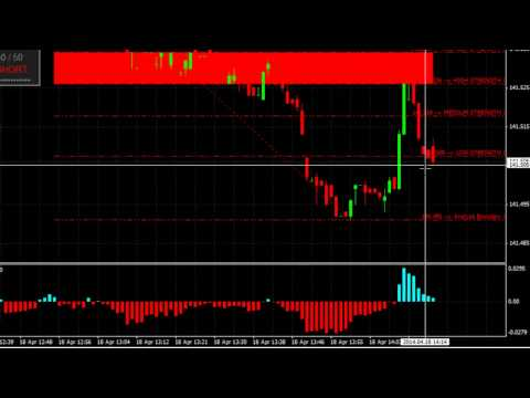How to trade binary options- Long Term