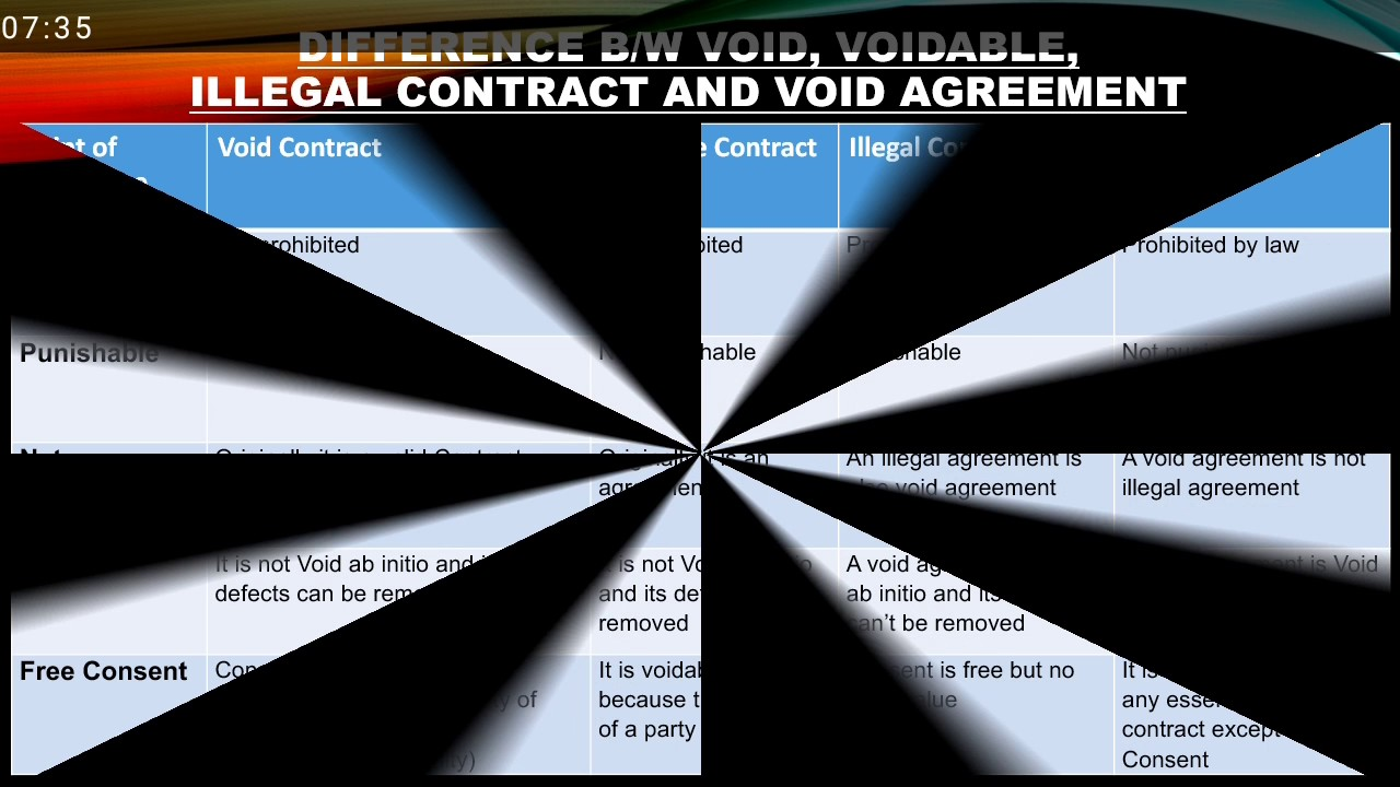 void agreement ppt