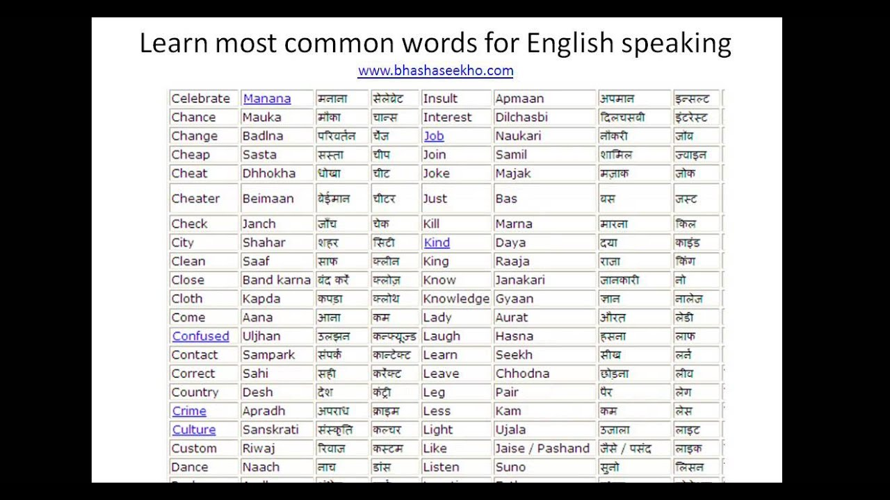 100 Words Commonly Used Most
