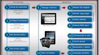 Webinar on Demand: BYOD Transformation presented by Presidio