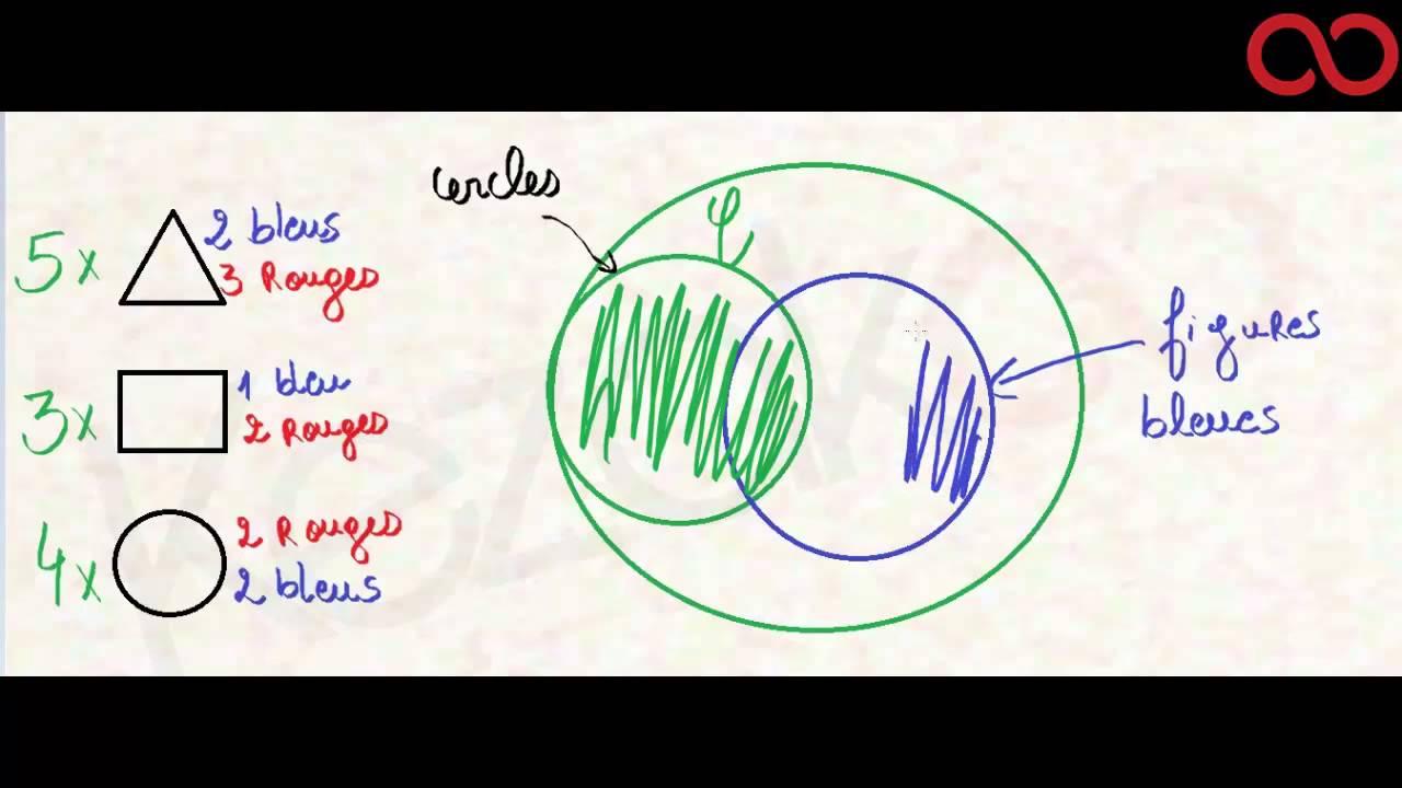 Probabilits diagrammes de venn youtube probabilits diagrammes de venn ccuart Images