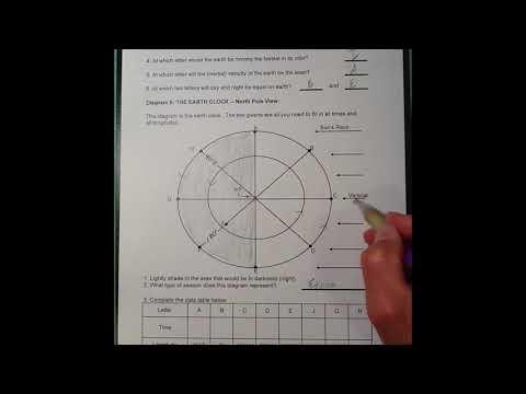 Seasons - Diagram 5 - The Earth Clock - North Polar View