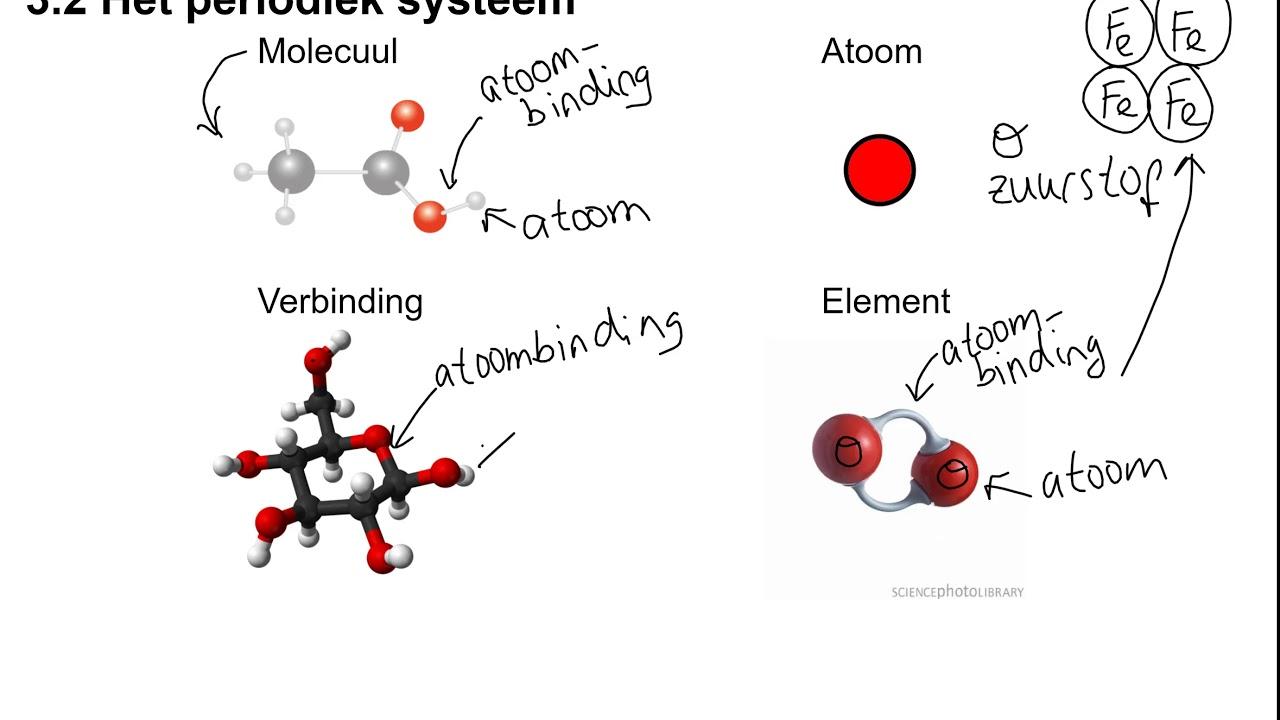 Termen Atoom Verbinding Element Molecuul