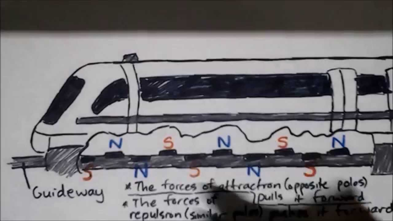 How Do Maglev Trains Work >> How A Maglev Train Works Youtube
