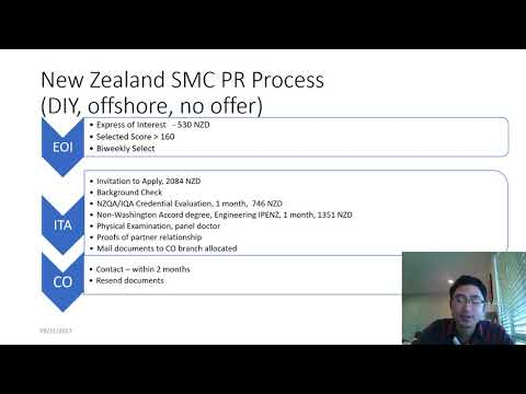A Brief Overview of New Zealand SMC Residence Visa Application Process (Went through myself)