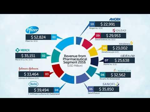 Top 10 Pharmaceutical Companies 2017 HD, 720p