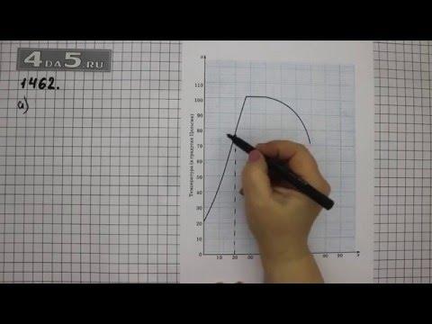 Упражнение 1115. Математика 6 класс Виленкин Н.Я.