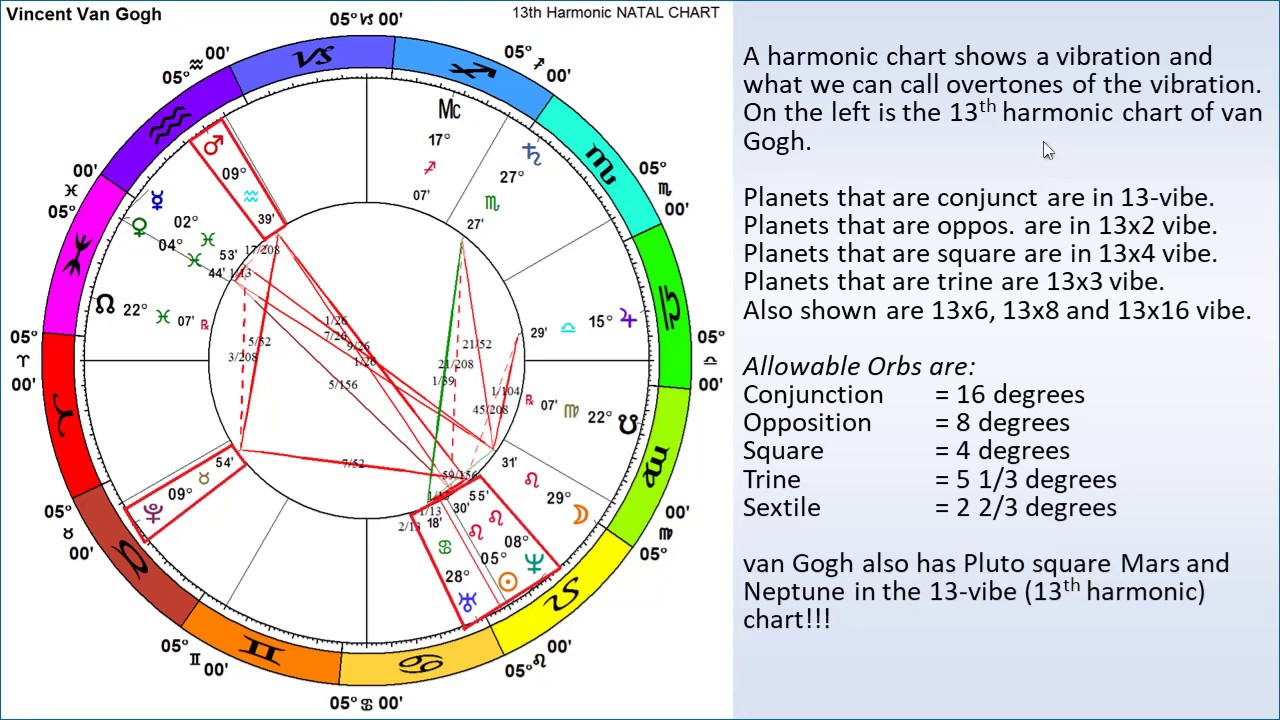 Natal Chart Interpretation with Vibrational Astrology An Introduction