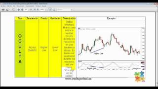 Curso de Forex - 98 de 99 - Trucos del Trading de Divergencias 2