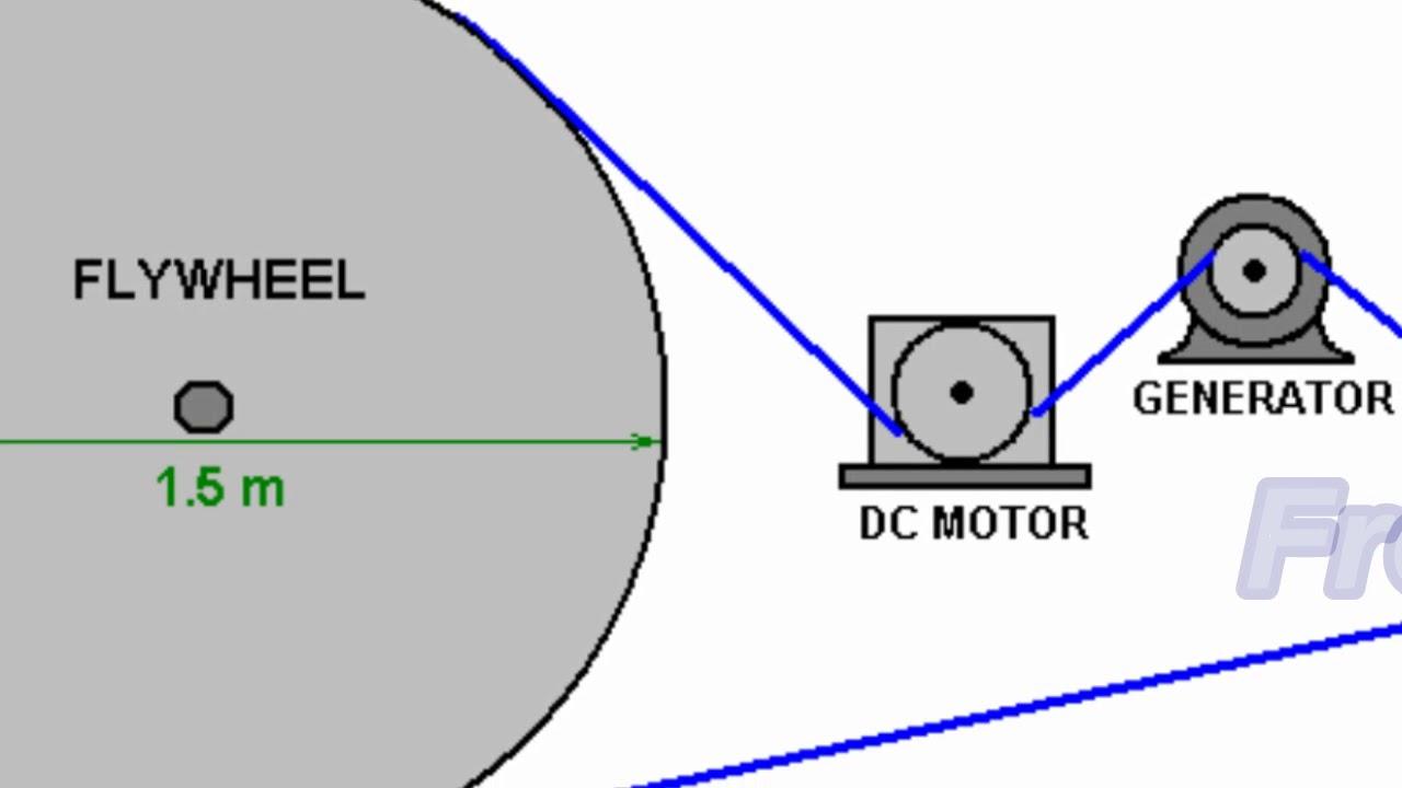 230v generator wiring diagram 2 gang 1 way light switch uk free energy flywheel basic h95tv youtube