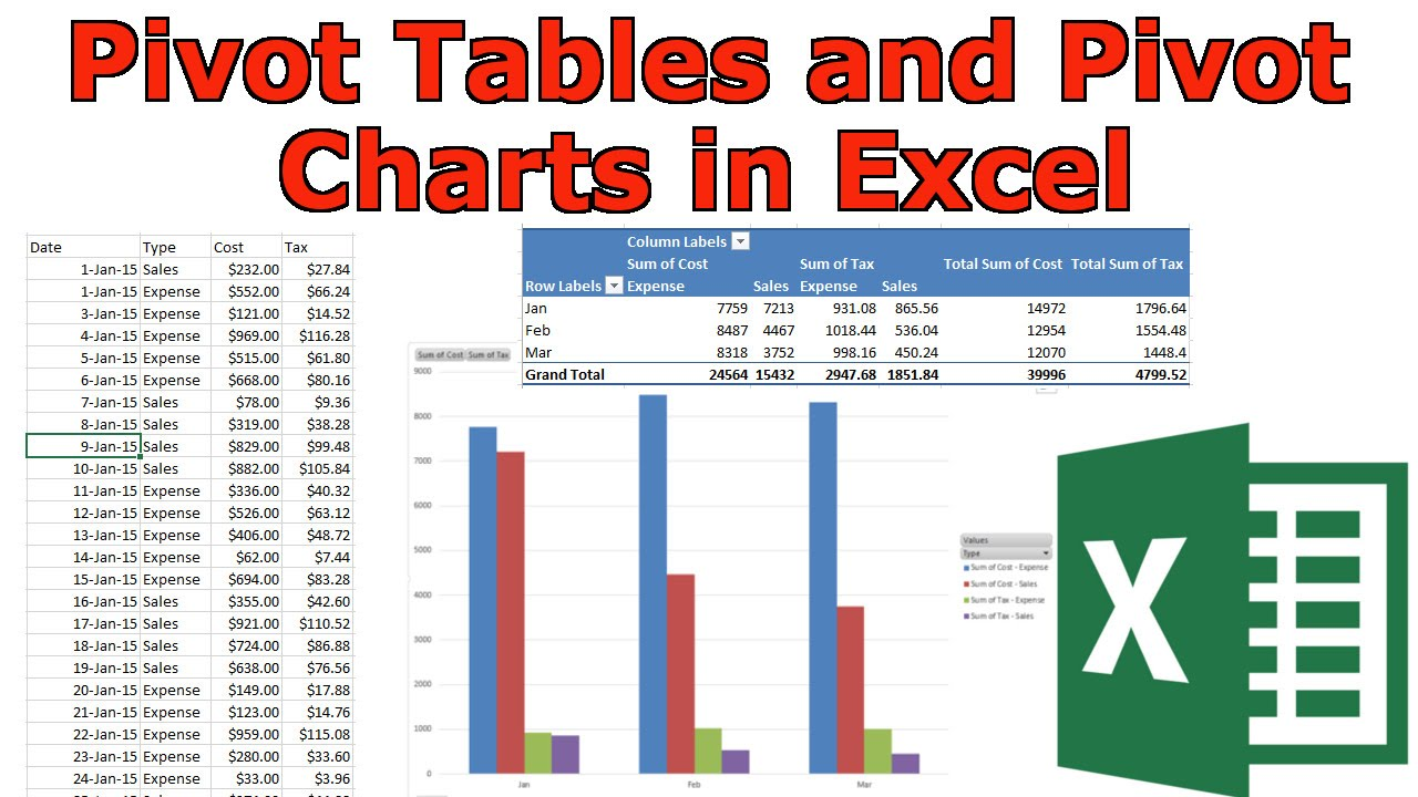 pivot tables and pivot charts in microsoft excel introduction youtube
