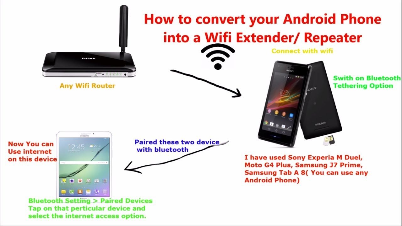 How to make wifi repeater or extender using your android phone how to make wifi repeater or extender using your android phone english greentooth