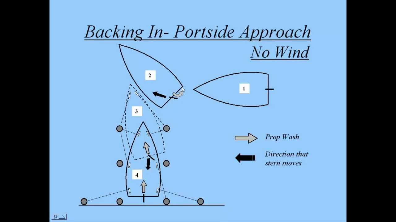 DIY Winterize Your Yamaha Four Cylinder Outboard 101451895 moreover Characteristics Navigation Lights further Rv Water System Diagram in addition 546741 Question About Cooling System In A Taylor Ss Hardin Marine 460 Berkley Jet in addition 616181 1978 Mercury 1150 Serial 5052778 Kill Switch Retrofit Help. on port side of boat diagram