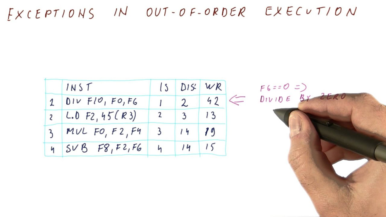 OUT OF ORDER EXECUTION PDF DOWNLOAD