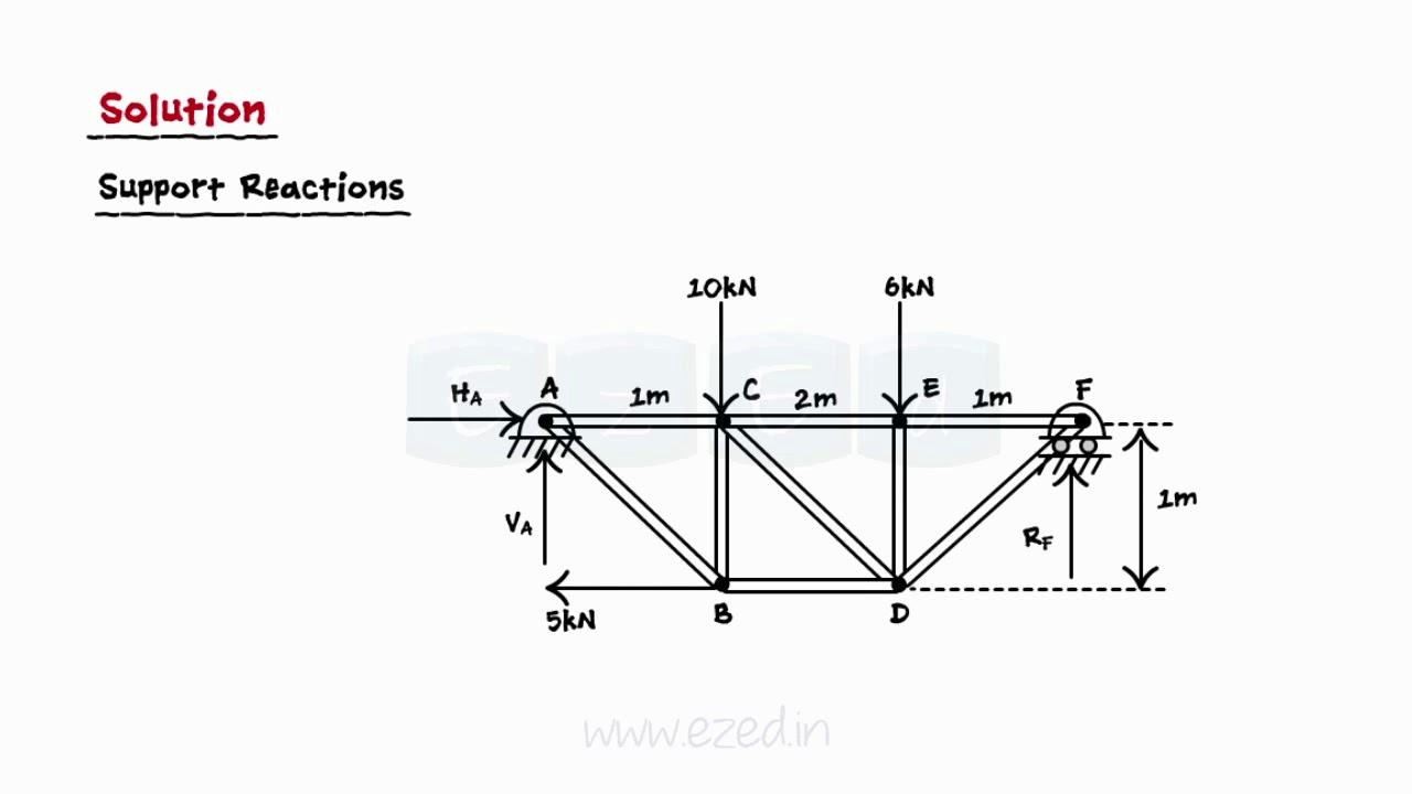 What are Trusses And Frames I - Applications of Trusses - Method of ...