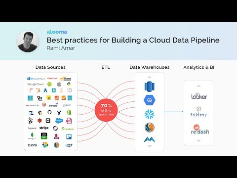 Best Practices for Building a Cloud Data Pipeline