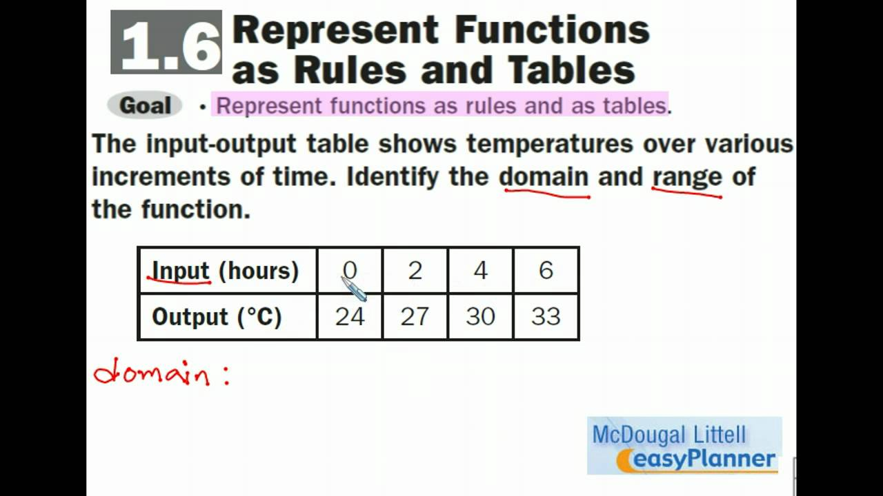 16 Identify Domain And Range From A Table
