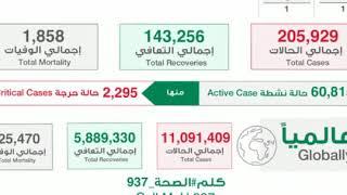 4128 حالة إصابة جديدة بفيروس و 2642 حالة تعافي اليوم في السعودية حسب إعلان وزارة الصحة السعودية