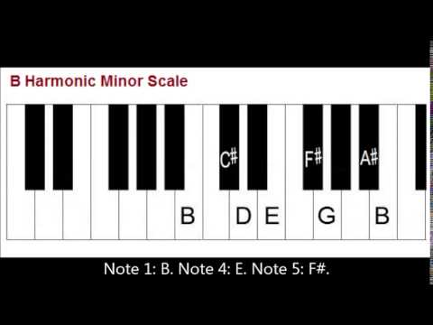 Primary Chords In The Key Of B Minor On Piano I Iv V Youtube