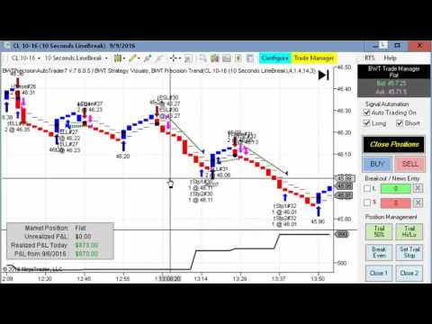 BWT Catches big Sell-Off , Algorithmic Trading, Ninjatrader Strategy Crude Oil, 30Year Bonds, E-Mini