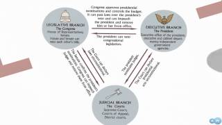 Creating and Ratifying the US Constitution