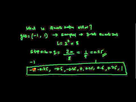 signal to quantization noise ratio derivation