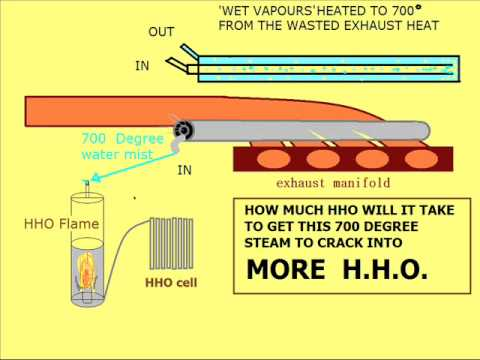 HHO hydroxy gas from EXHAUST STEAM questions for efficiency
