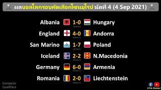 ผลบอลโลกโซนยุโรป นัด4-5 : อังกฤษกินนิ่ม เยอรมันกับโปแลนด์อย่างโหด อิตาลีเจ๊าสวิซ (6/9/21)
