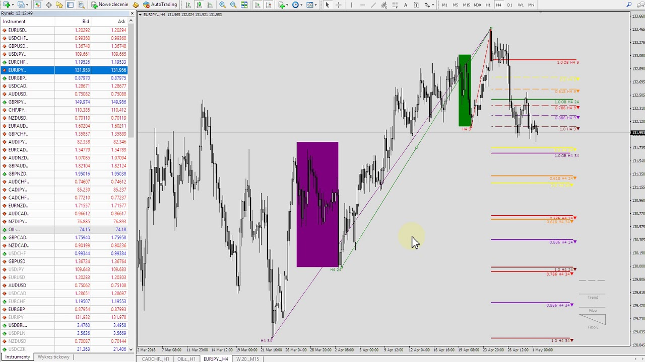 Dinapoli Fibo Ovebalance Etc Indicator Youtube