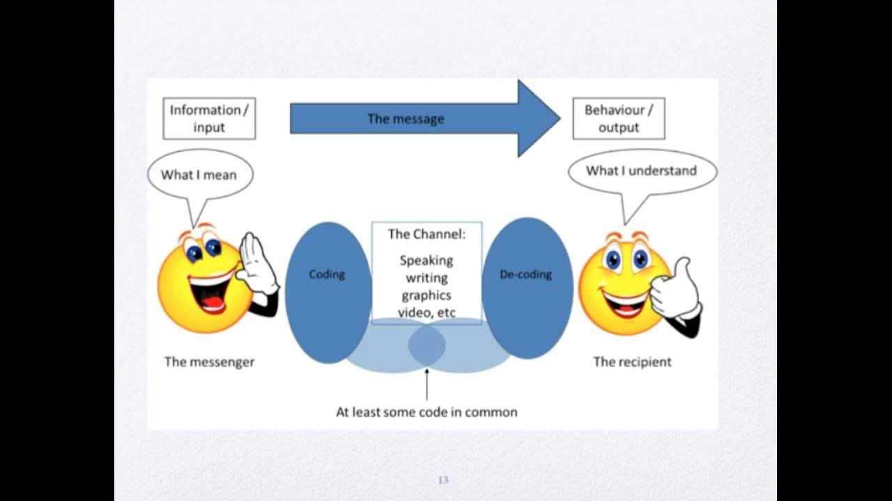 N311 Chapter 24 Communication In Nursing Youtube