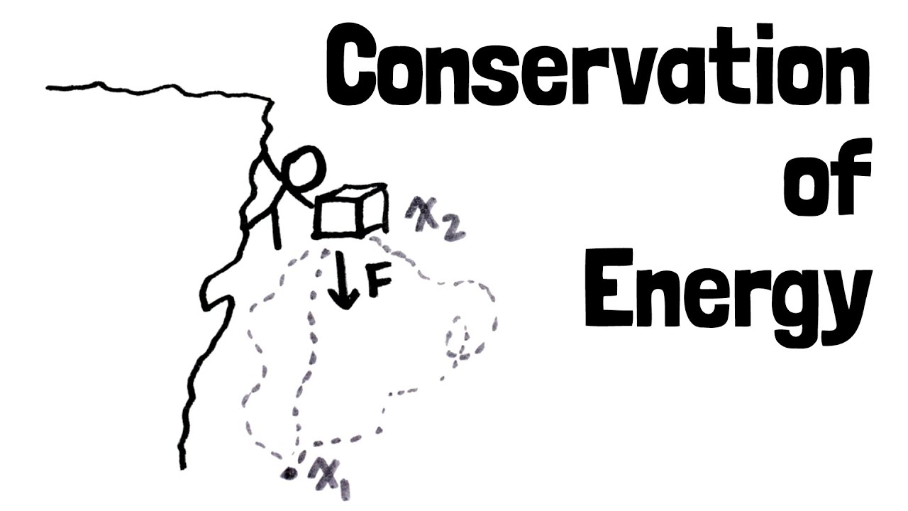 Conservation of energy essay of 250 words