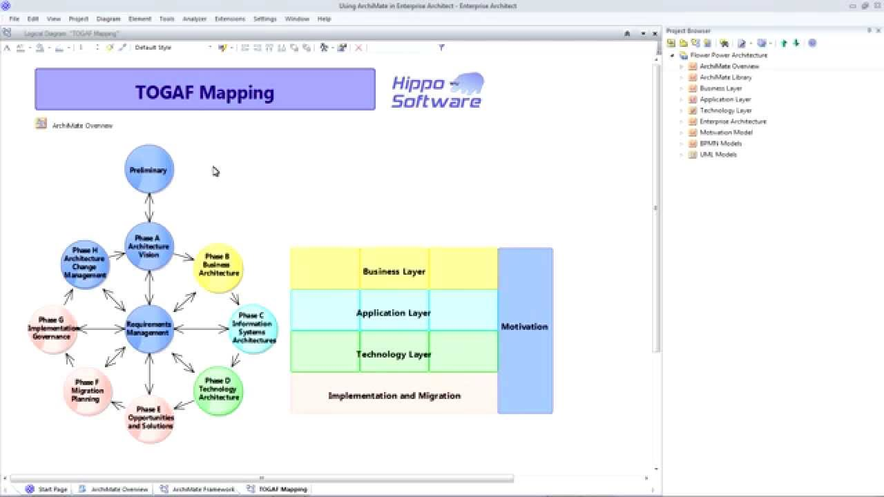 Sparx Enterprise Architect Diagram Air Handler Wiring Using Archimate In - Youtube