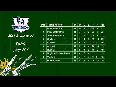 Epl 2017/2018 matchweek 11 review - scores, scorers & table standing