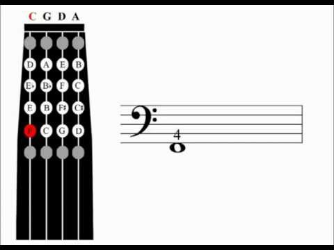 Cello Scales Learning Aid: C major 1 octave
