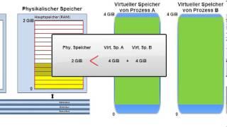 Grundlagen virtueller Speicherverwaltung mit MMU