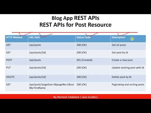 REST API's Design for Blog Post Resource - Course Video