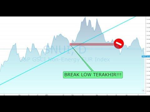 Belajar Strategy Forex Indonesia - 12. Trading Intraday dengan Supply Demand dan Konfirmasinya!