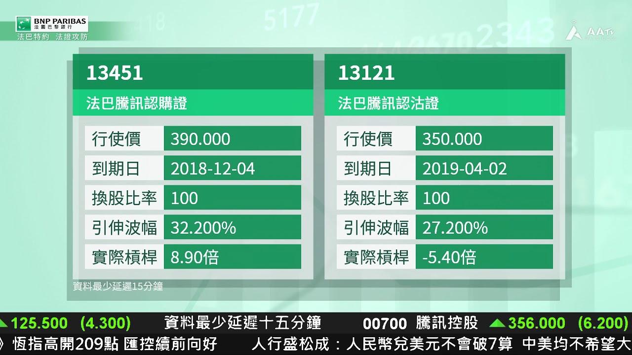 【法巴特約-法證攻防:騰訊回勇再彈約2% 是時候追CALL?】 - YouTube