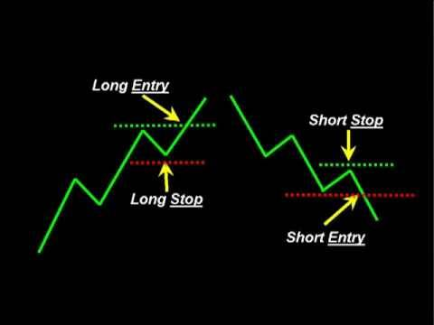 Higher high and lower low trading system