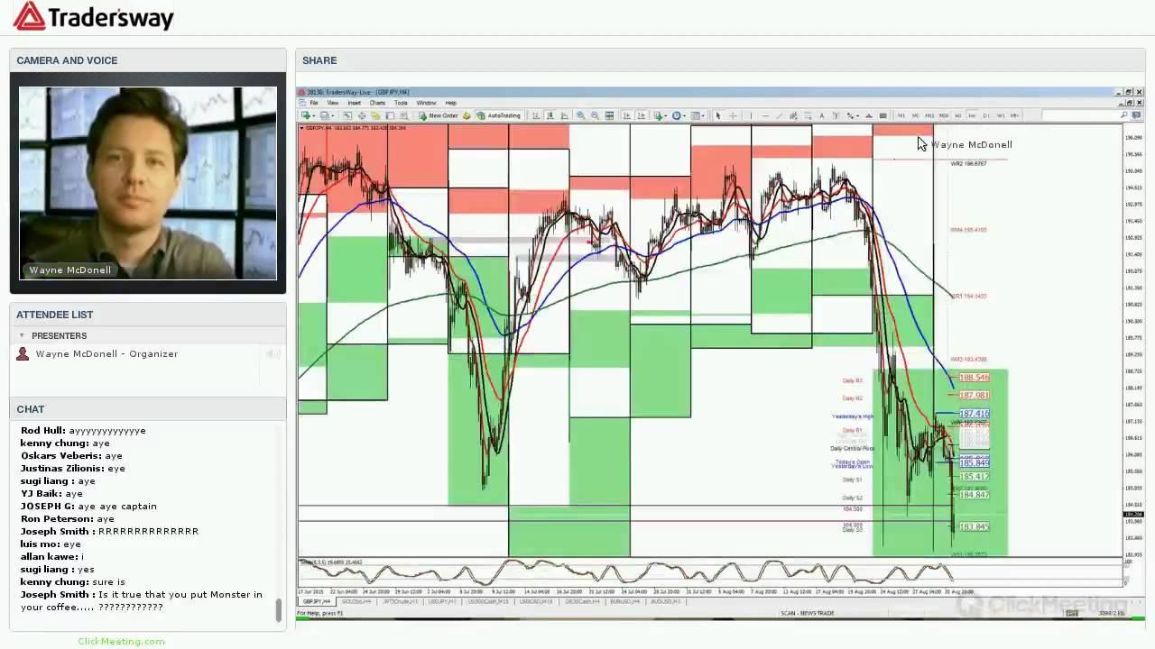 Forex portfolio strategy