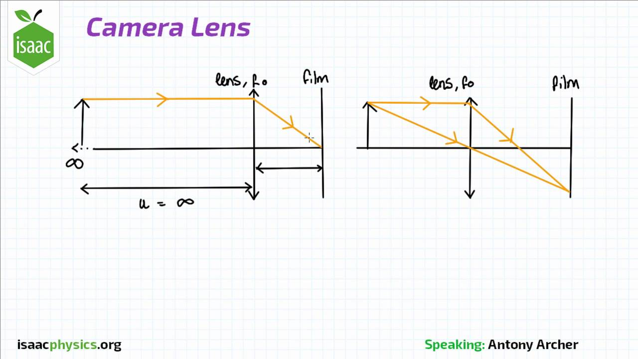 Camera Lens - Optics Level 4
