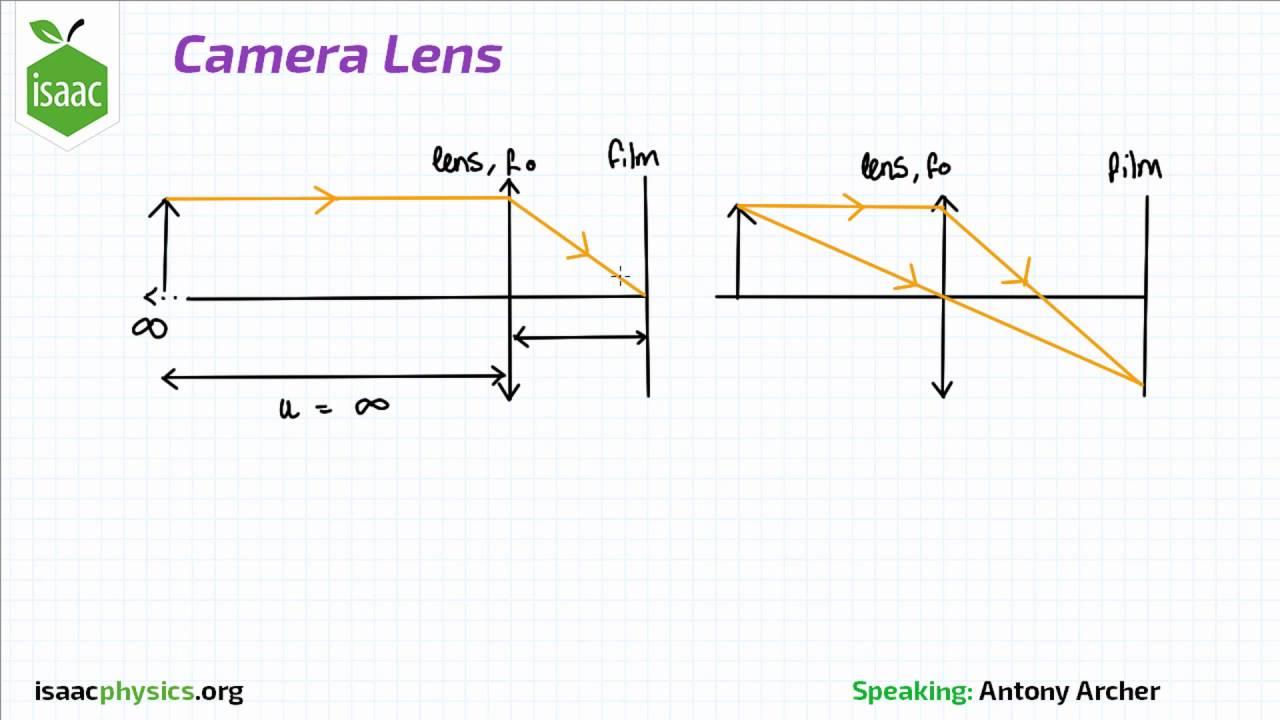 camera lens optics level 4 [ 1280 x 720 Pixel ]