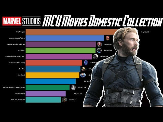 8 51 MB] Top 10 MCU Movie Ranked as per their Box Office Domestic