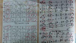 풍운아 통기타강의📮악보없이 코드3개로 누구나 100곡은 쉽게칠수있는 방법