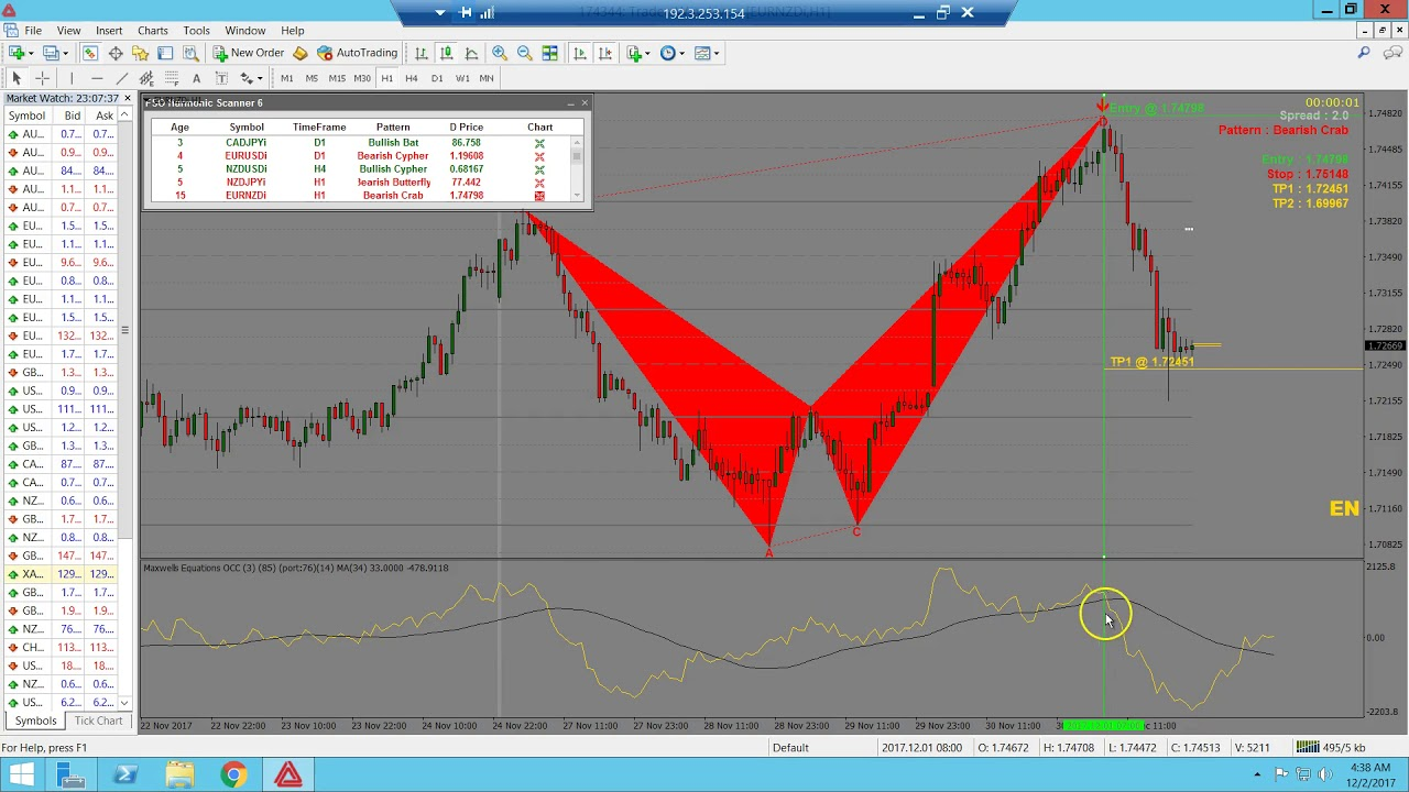 FSO Harmonic Scanner: EURNZD, Made $128 With Future Price Prediction by  Danielle McCulley