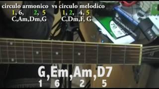 circulos armonicos y melodicos en la guitarra