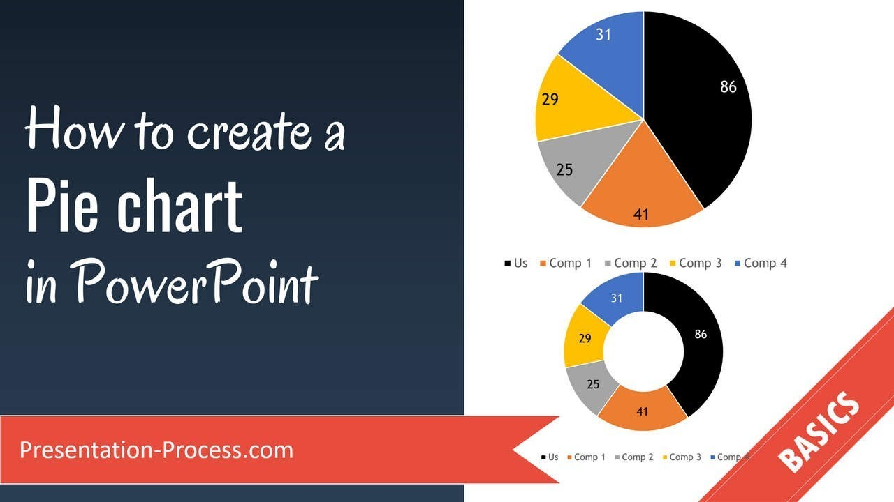 How to create a pie chart in powerpoint youtube
