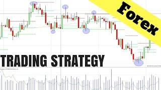 Forex Trading Strategy: Using Price Action On ANY Chart