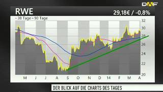 Chart Check: Munich Re, RWE, E.on und Infineon
